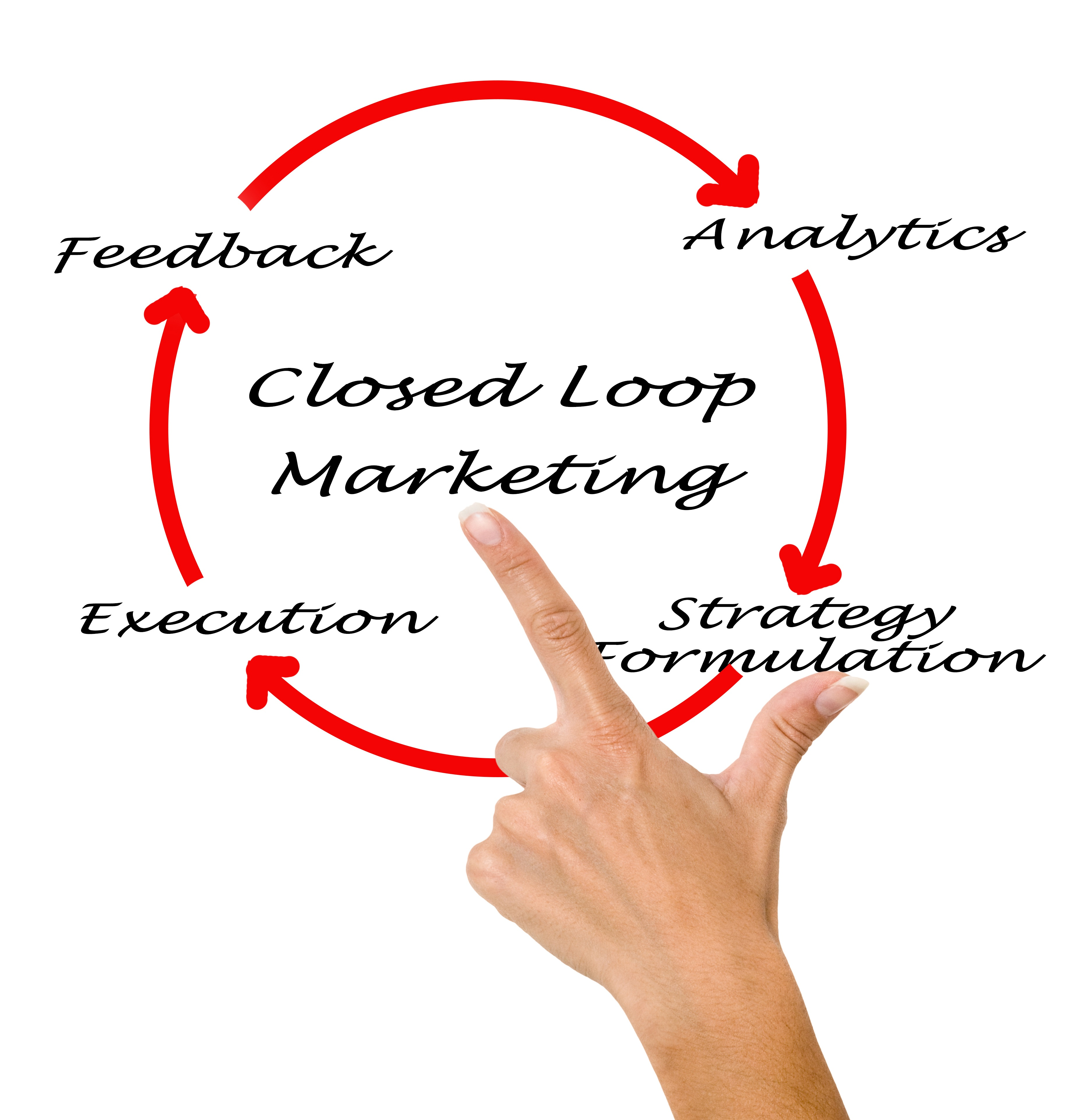 Your Guide to Closed Loop Reporting